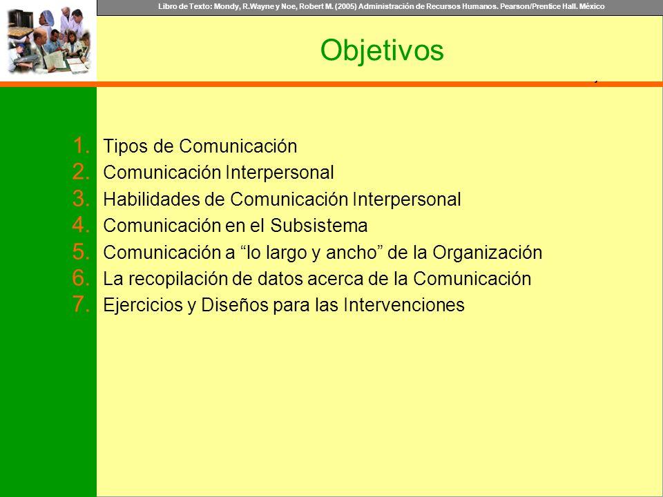 Objetivos Tipos de Comunicación Comunicación Interpersonal