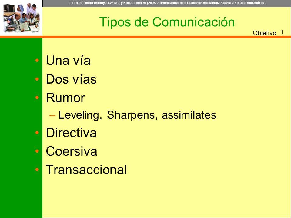 Tipos de Comunicación Una vía Dos vías Rumor Directiva Coersiva