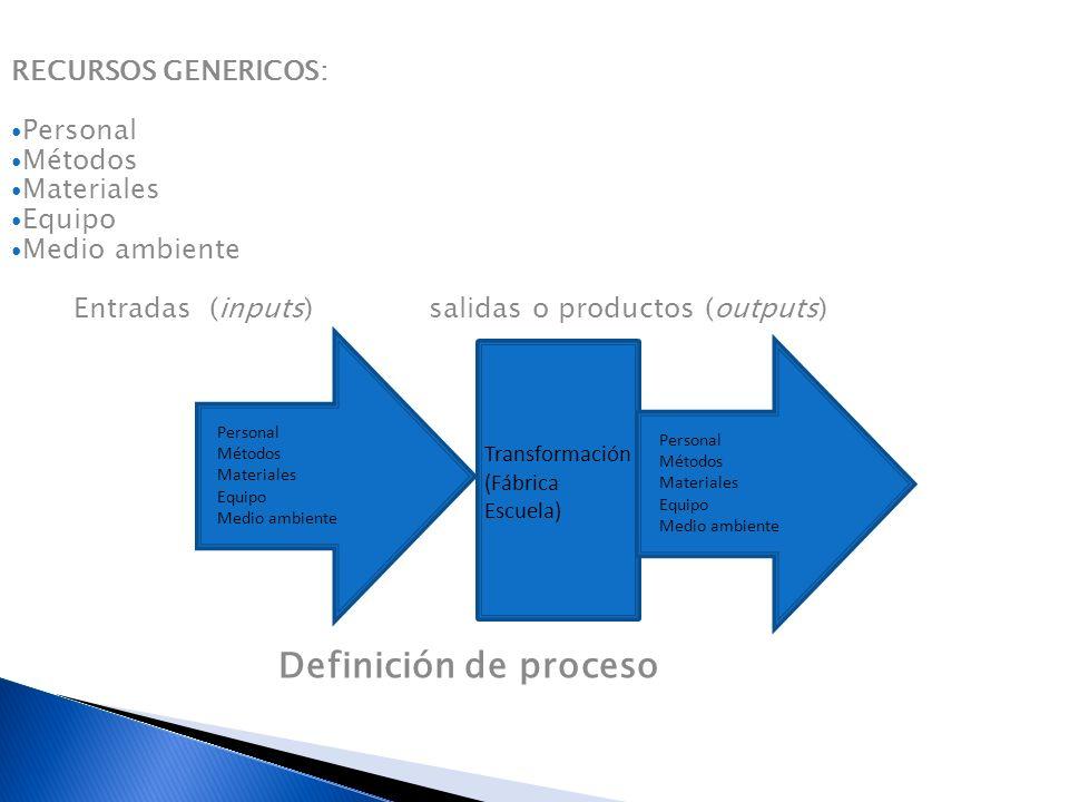 Entradas (inputs) salidas o productos (outputs)