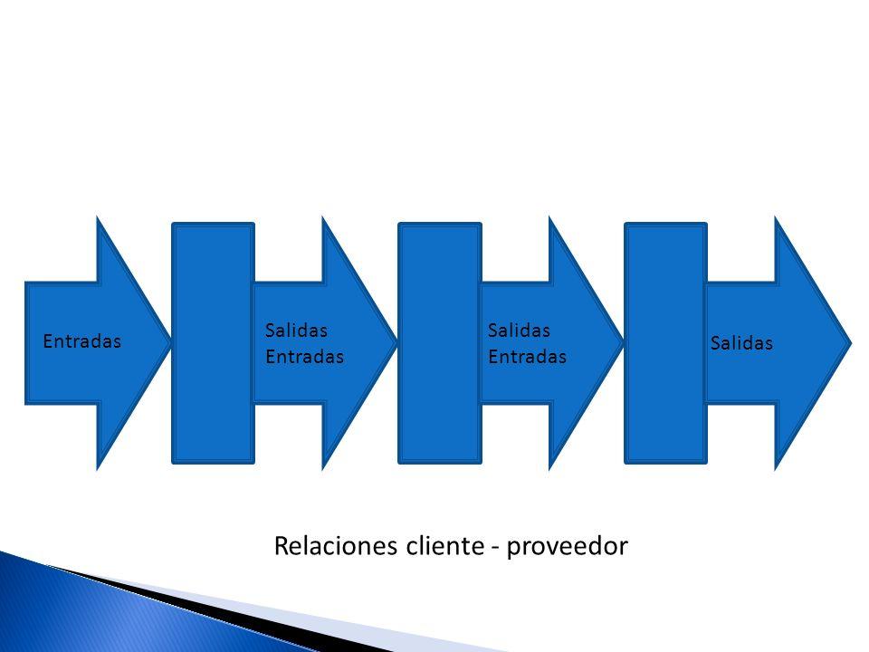 Relaciones cliente - proveedor