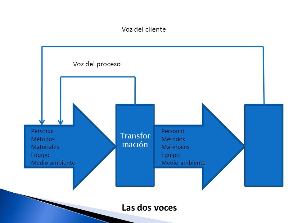 Las dos voces Voz del cliente Voz del proceso Transformación Personal