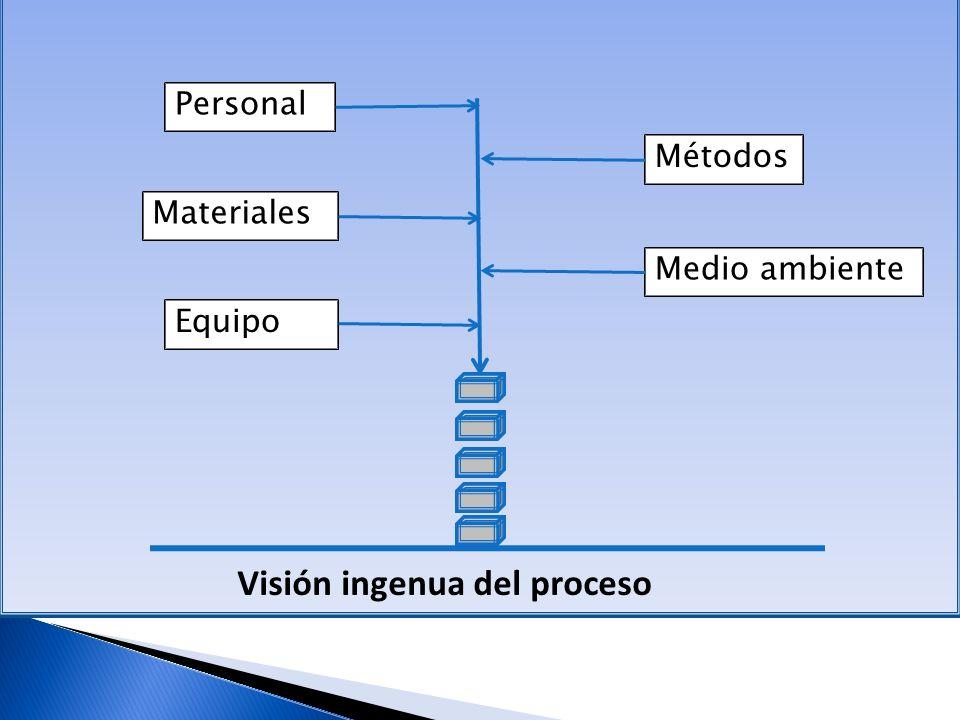 Visión ingenua del proceso