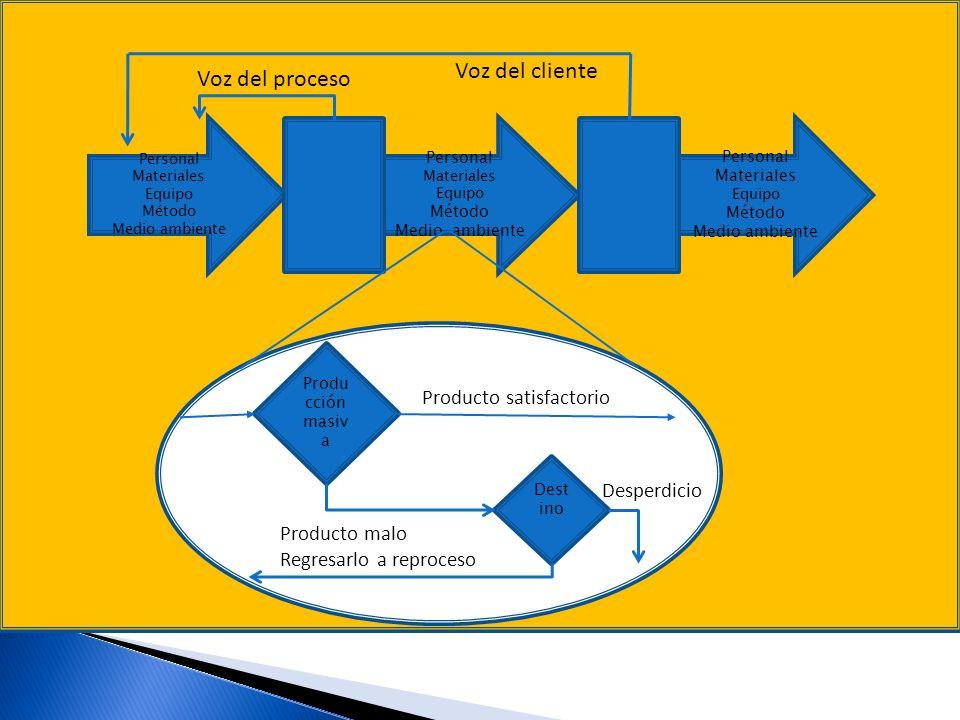 Voz del cliente Voz del proceso Producto satisfactorio Desperdicio