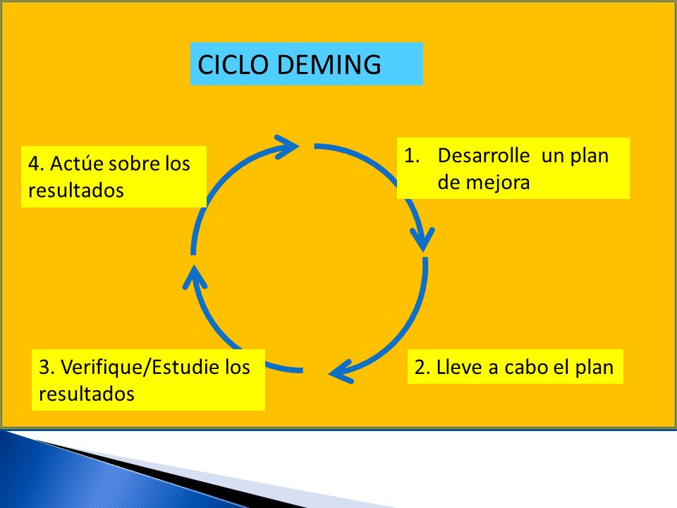CICLO DEMING Desarrolle un plan de mejora 4. Actúe sobre los