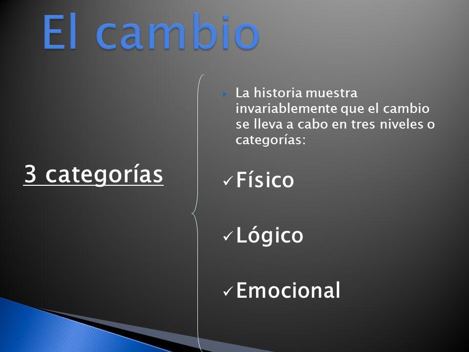 El cambio 3 categorías Físico Lógico Emocional
