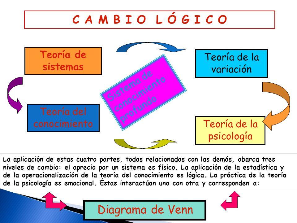 C A M B I O L Ó G I C O Diagrama de Venn Teoría de sistemas