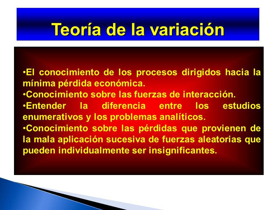 Teoría de la variación El conocimiento de los procesos dirigidos hacia la mínima pérdida económica.