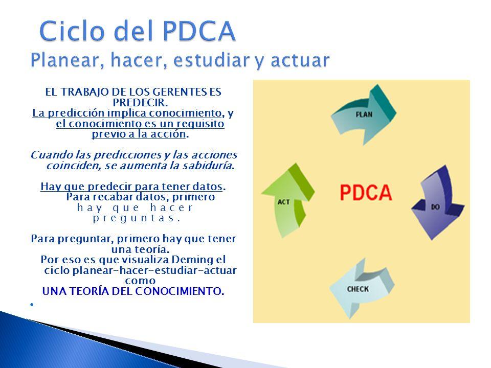 Ciclo del PDCA Planear, hacer, estudiar y actuar