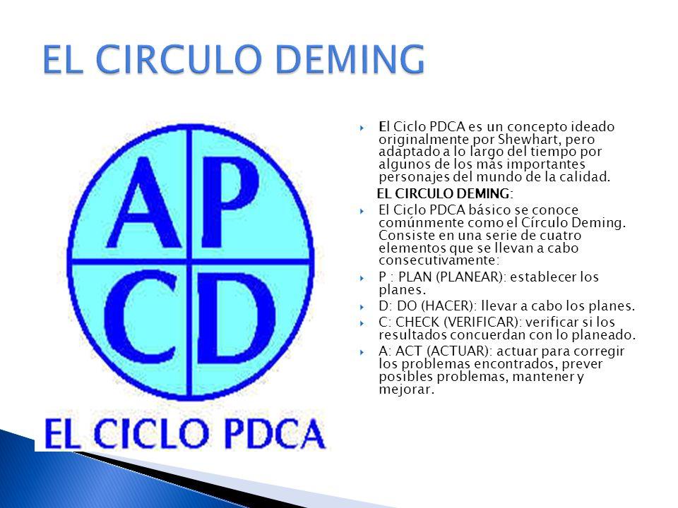 EL CIRCULO DEMING