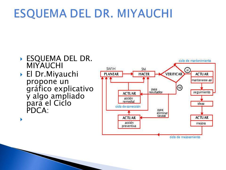 ESQUEMA DEL DR. MIYAUCHI