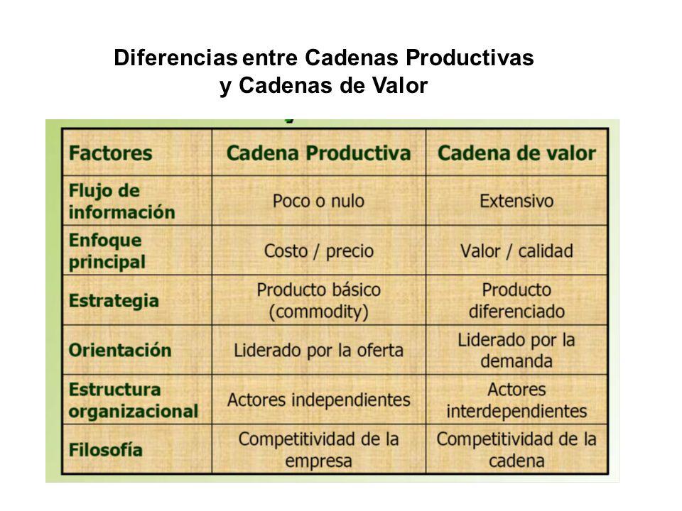 Diferencias entre Cadenas Productivas y Cadenas de Valor