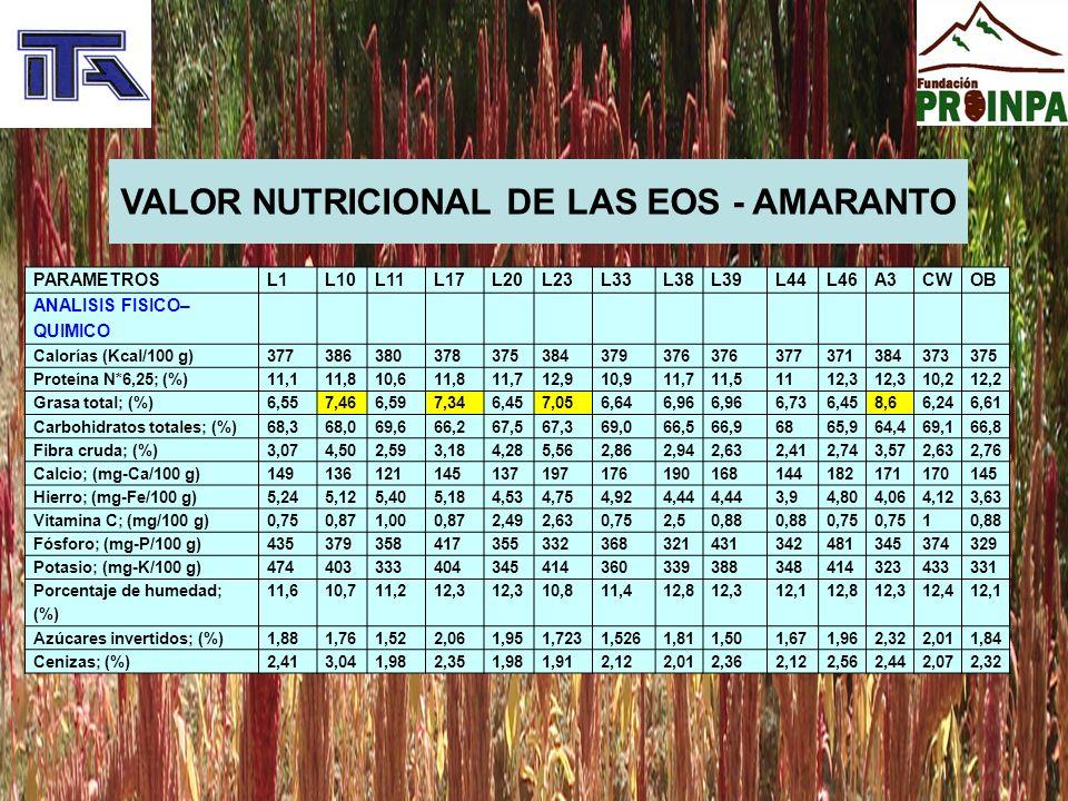 VALOR NUTRICIONAL DE LAS EOS - AMARANTO