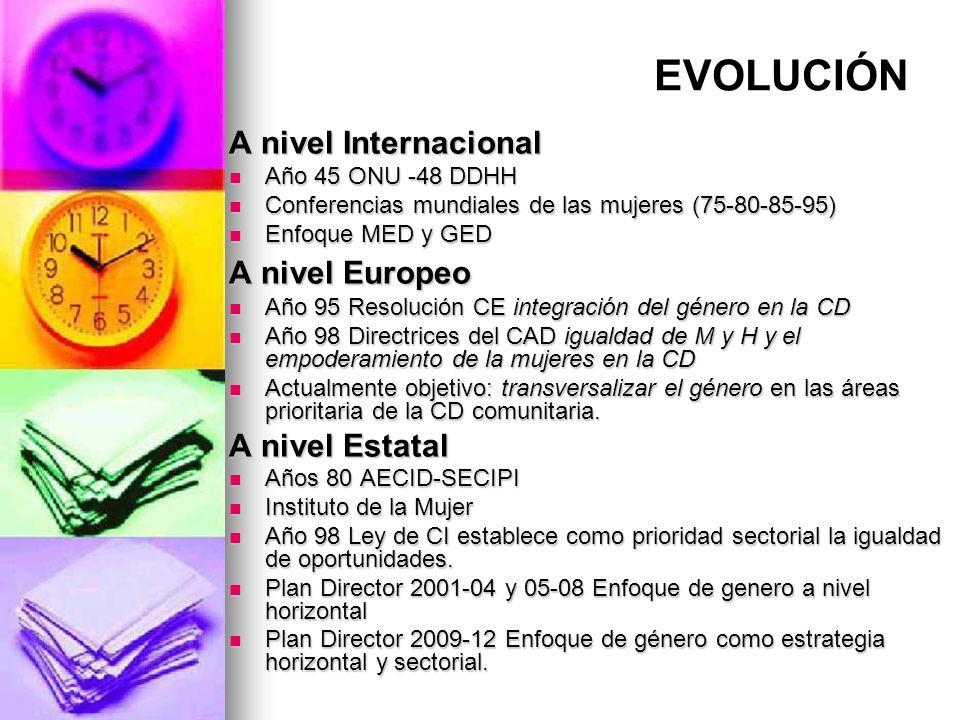 EVOLUCIÓN A nivel Internacional A nivel Europeo A nivel Estatal