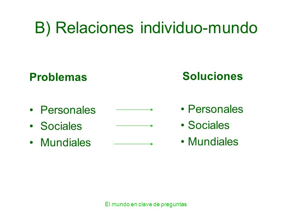 B) Relaciones individuo-mundo