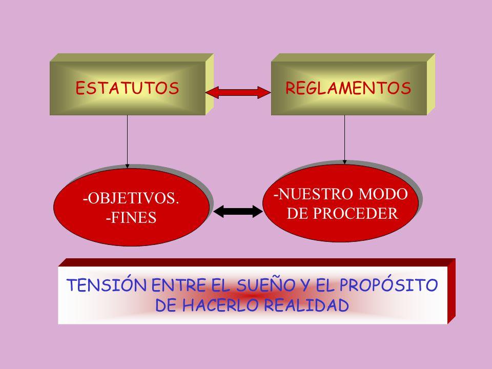 TENSIÓN ENTRE EL SUEÑO Y EL PROPÓSITO