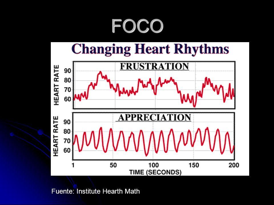 FOCO Fuente: Institute Hearth Math