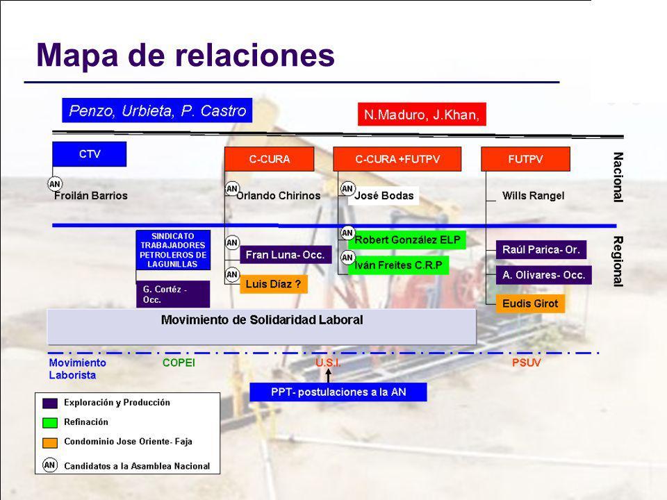 Mapa de relaciones