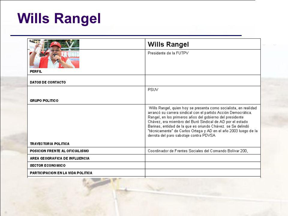 Wills Rangel