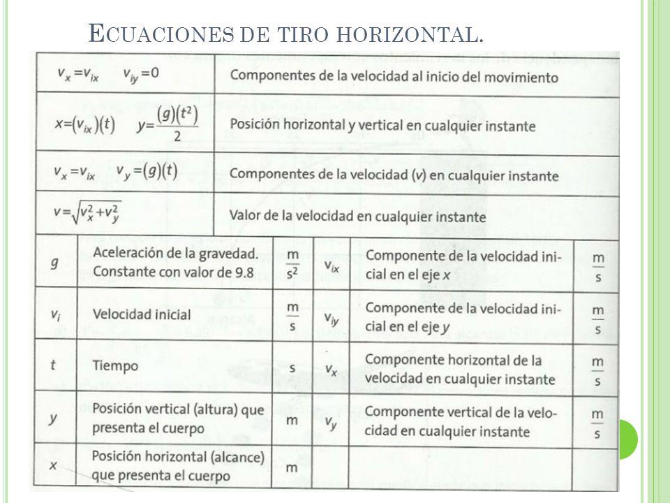 Ecuaciones de tiro horizontal.
