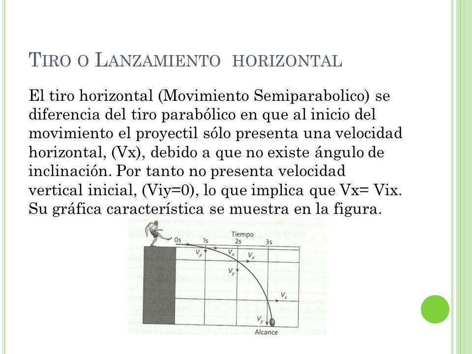 Tiro o Lanzamiento horizontal