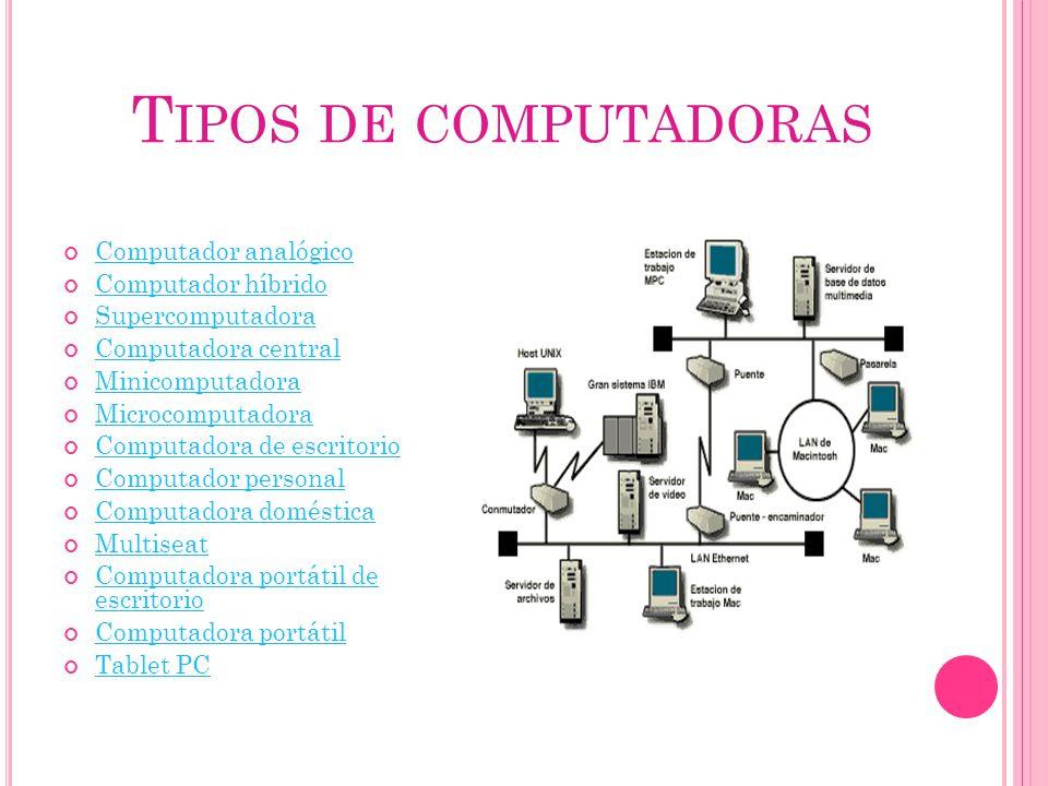 Tipos de computadoras Computador analógico Computador híbrido
