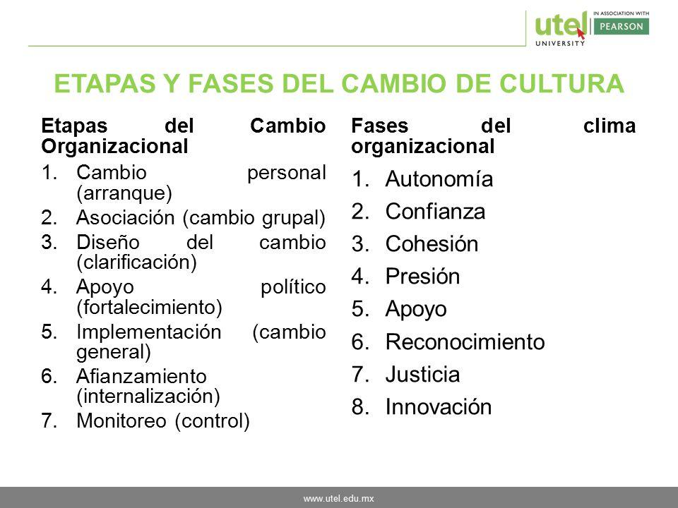 ETAPAS Y FASES DEL CAMBIO DE CULTURA