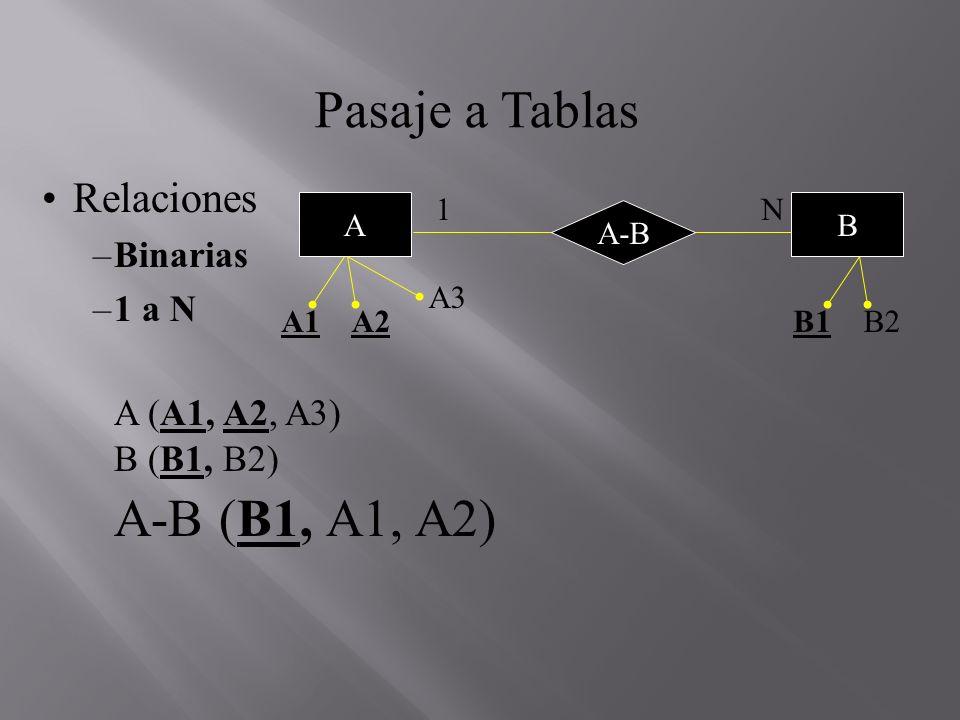 Pasaje a Tablas A-B (B1, A1, A2) Relaciones Binarias 1 a N