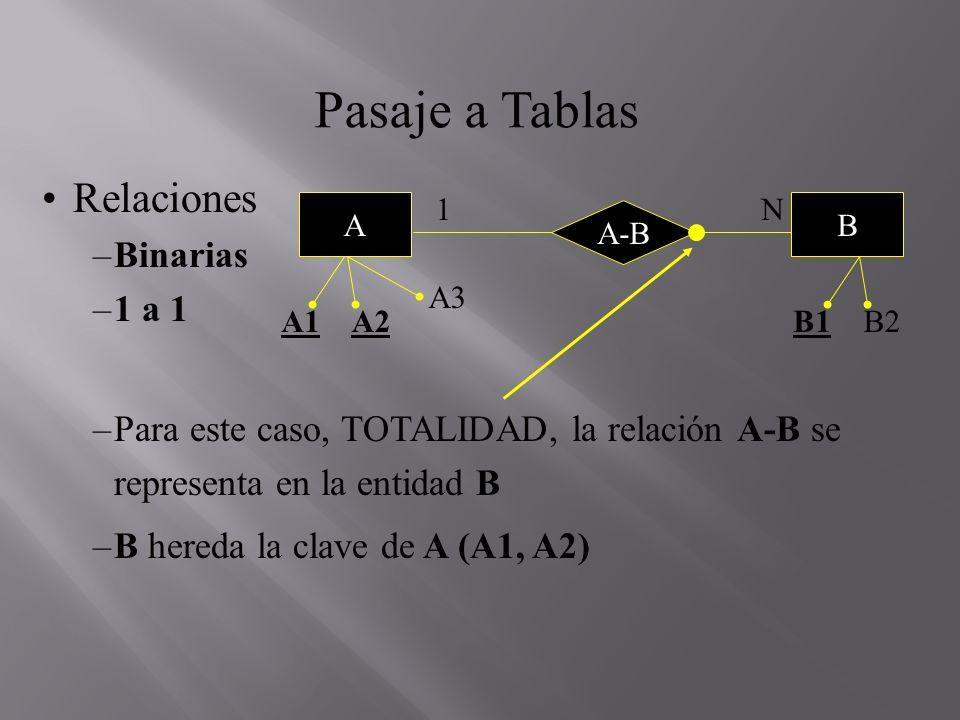 Pasaje a Tablas Relaciones Binarias 1 a 1