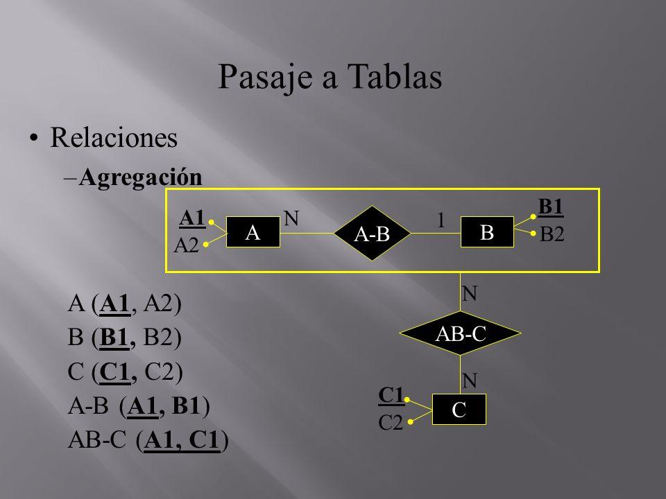 Pasaje a Tablas Relaciones Agregación A (A1, A2) B (B1, B2) C (C1, C2)