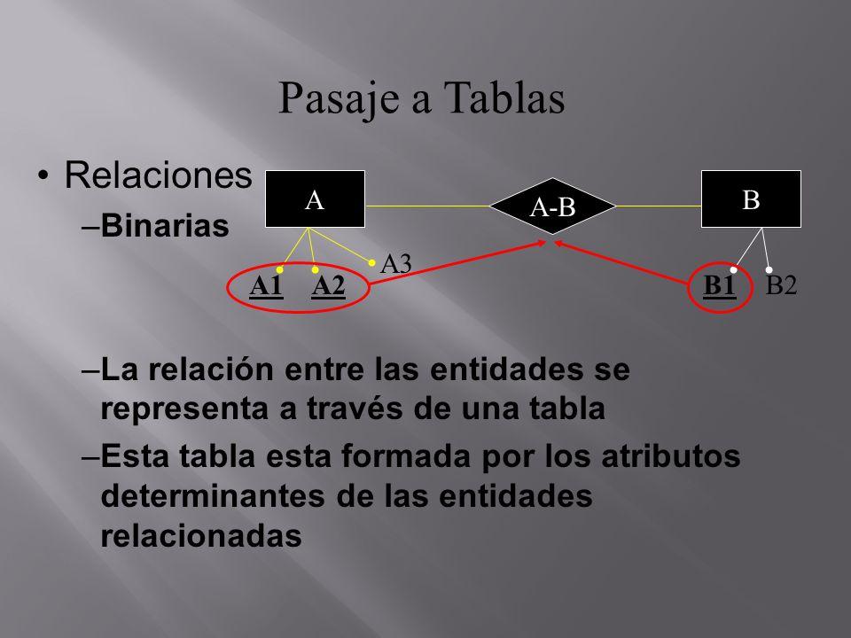 Pasaje a Tablas Relaciones Binarias