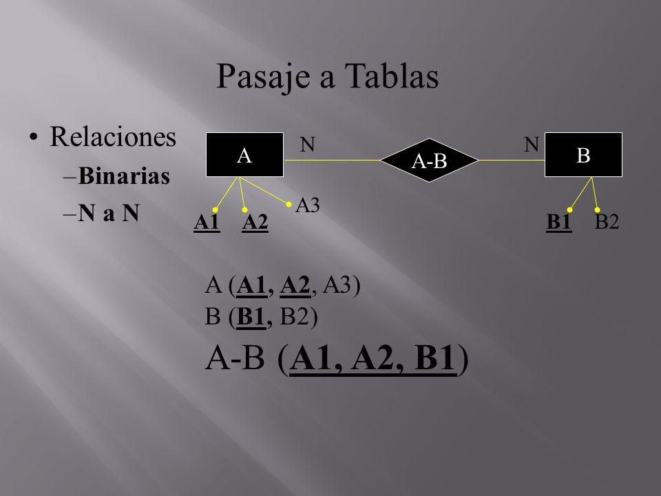 Pasaje a Tablas A-B (A1, A2, B1) Relaciones Binarias N a N