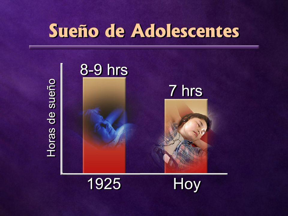 Sueño de Adolescentes 8-9 hrs 1925 7 hrs Hoy Horas de sueño