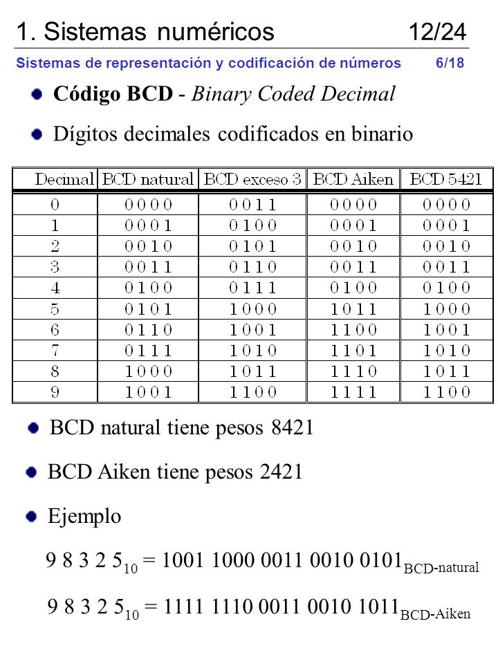 1. Sistemas numéricos 12/24 Código BCD - Binary Coded Decimal