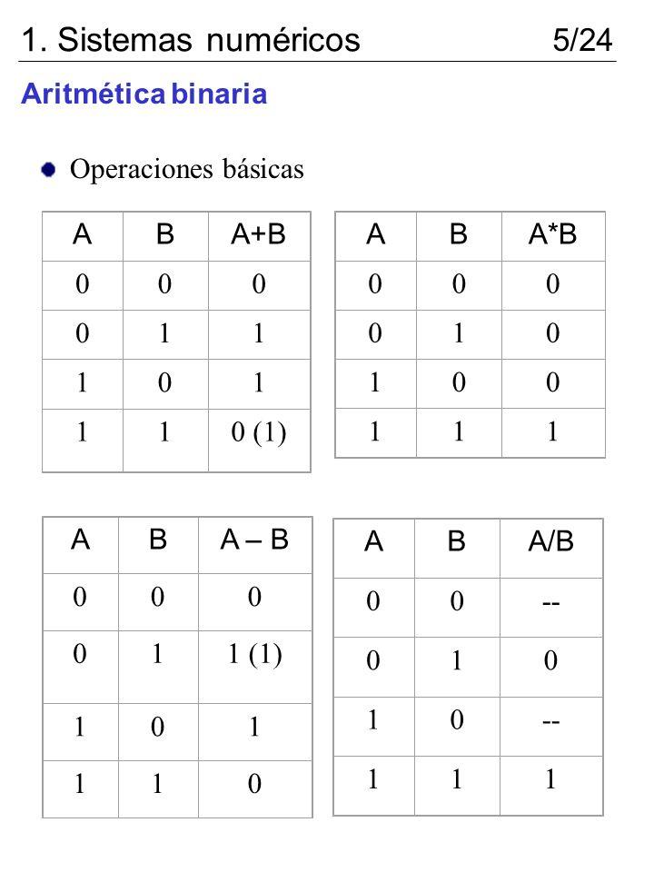 1. Sistemas numéricos 5/24 Aritmética binaria Operaciones básicas A B