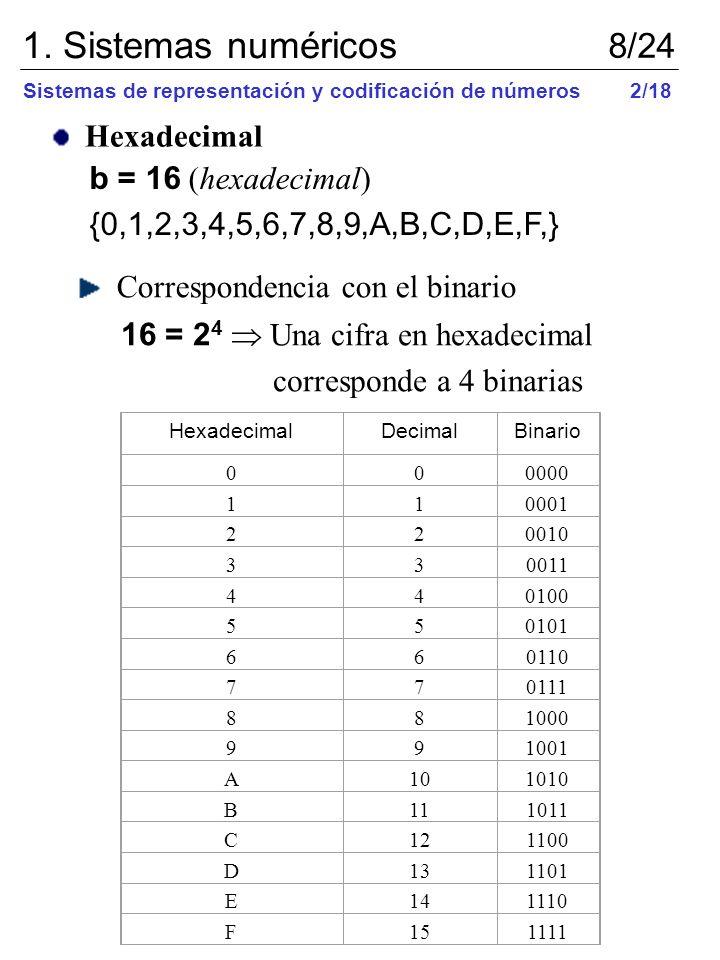 1. Sistemas numéricos 8/24 Hexadecimal b = 16 (hexadecimal)
