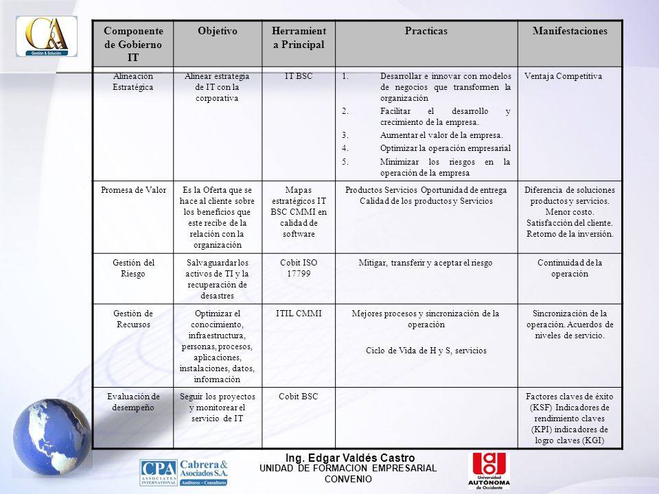 Componente de Gobierno IT Objetivo Herramienta Principal Practicas