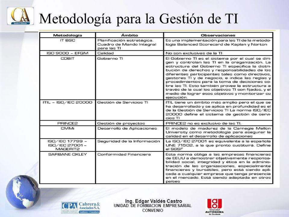 Metodología para la Gestión de TI