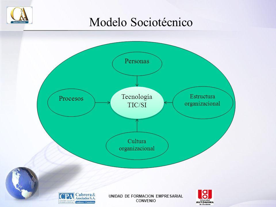 Modelo Sociotécnico Personas Tecnología Procesos TIC/SI