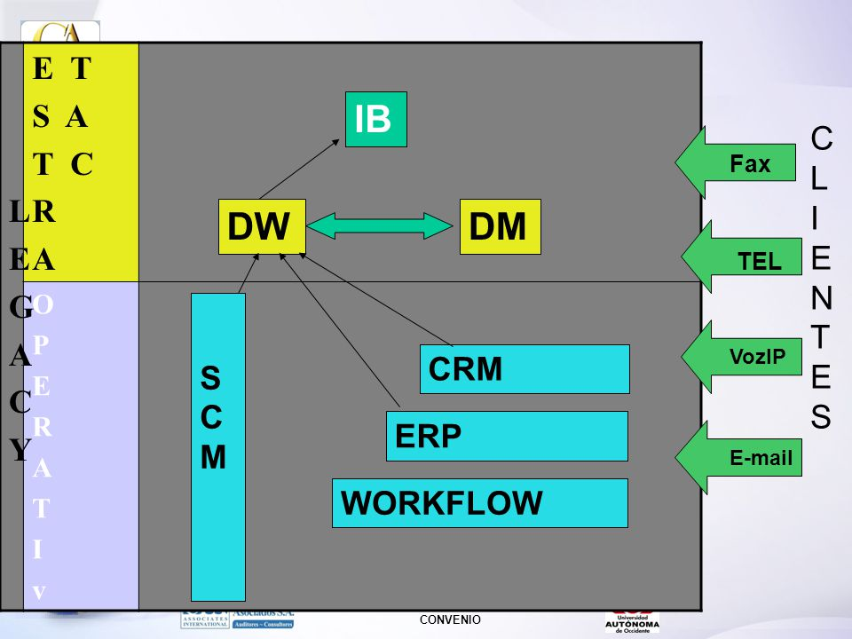 IB DW DM L E G A C Y E T S A T C R CLIENTES S CM CRM ERP WORKFLOW O P