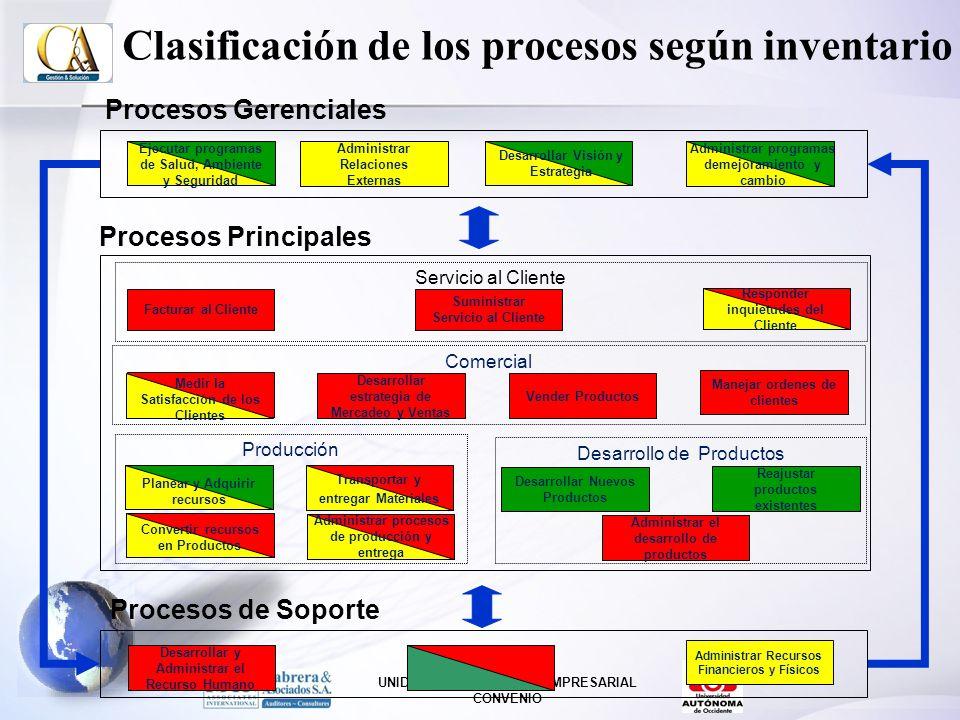 Clasificación de los procesos según inventario