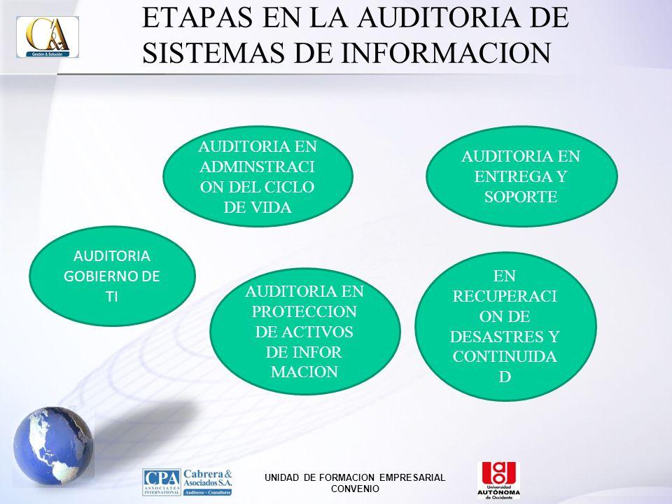 ETAPAS EN LA AUDITORIA DE SISTEMAS DE INFORMACION