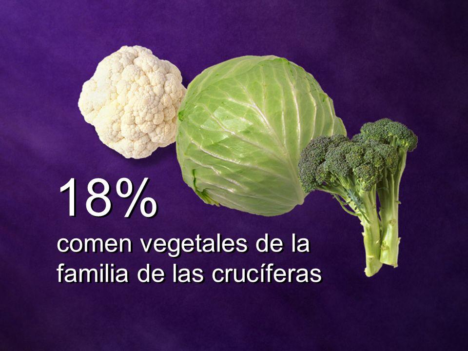 18% comen vegetales de la familia de las crucíferas