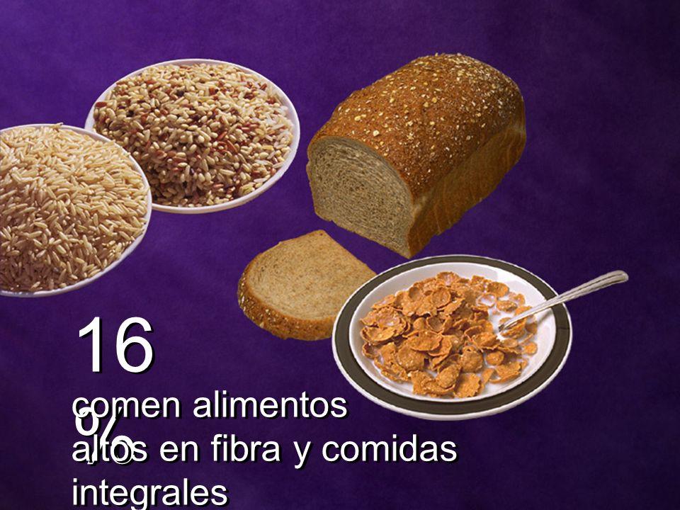 16% comen alimentos altos en fibra y comidas integrales