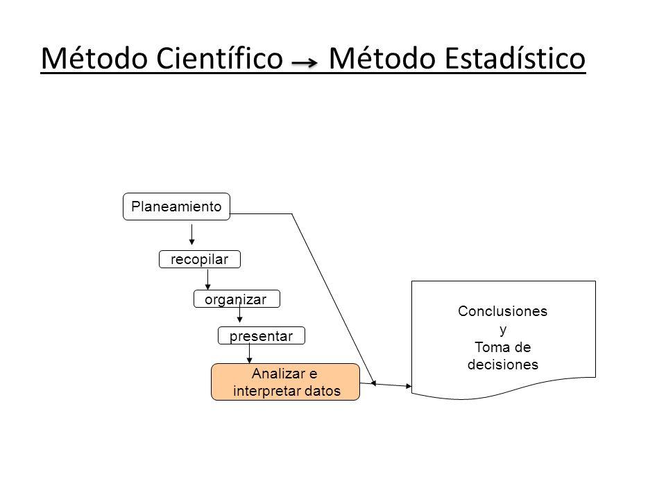 Método Científico Método Estadístico