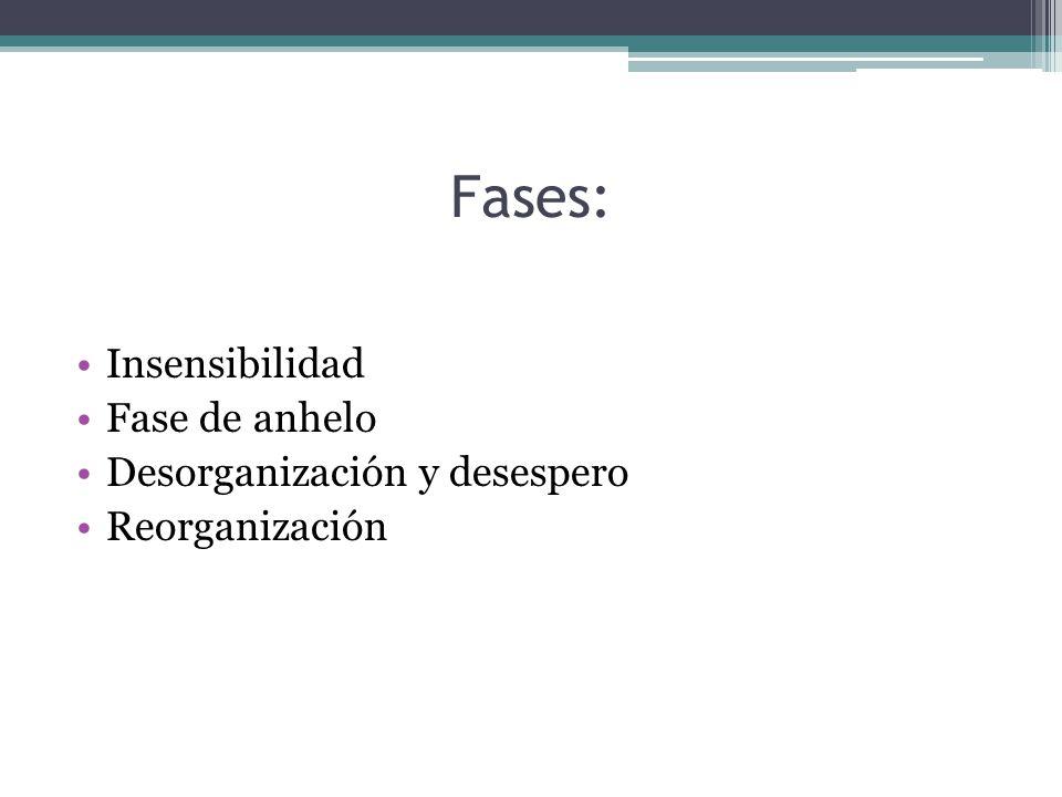 Fases: Insensibilidad Fase de anhelo Desorganización y desespero