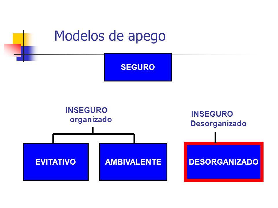 Modelos de apego INSEGURO SEGURO INSEGURO organizado Desorganizado
