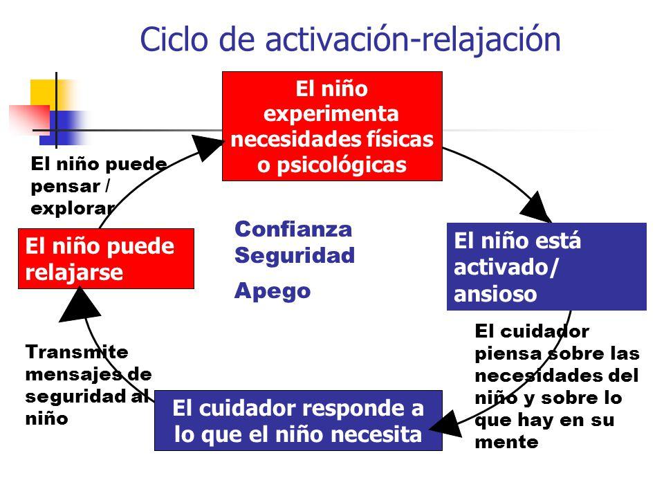 Ciclo de activación-relajación