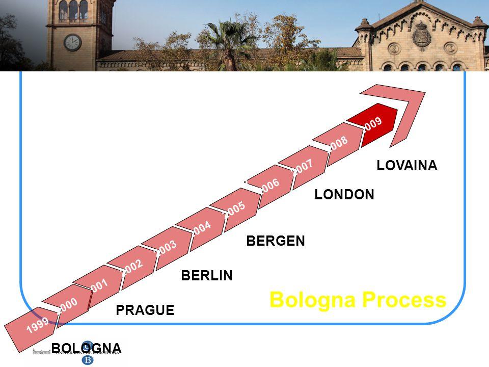 Bologna Process LOVAINA LONDON BERGEN BERLIN PRAGUE BOLOGNA 2009 2008