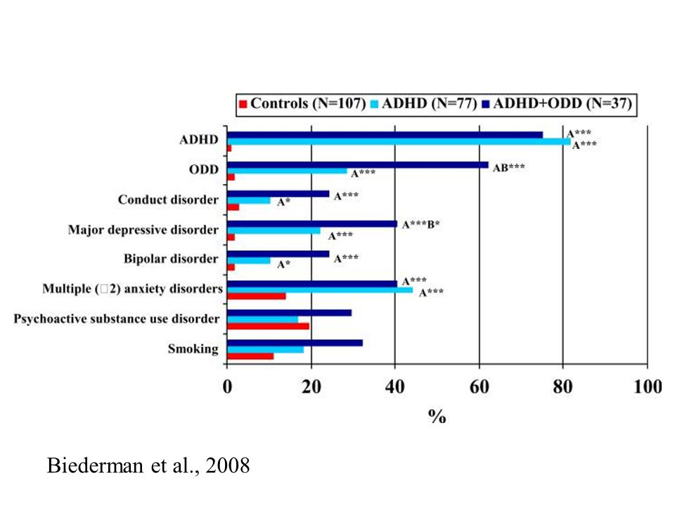 Evolución a los 4 años.. Chicas. Biederman et al., 2008