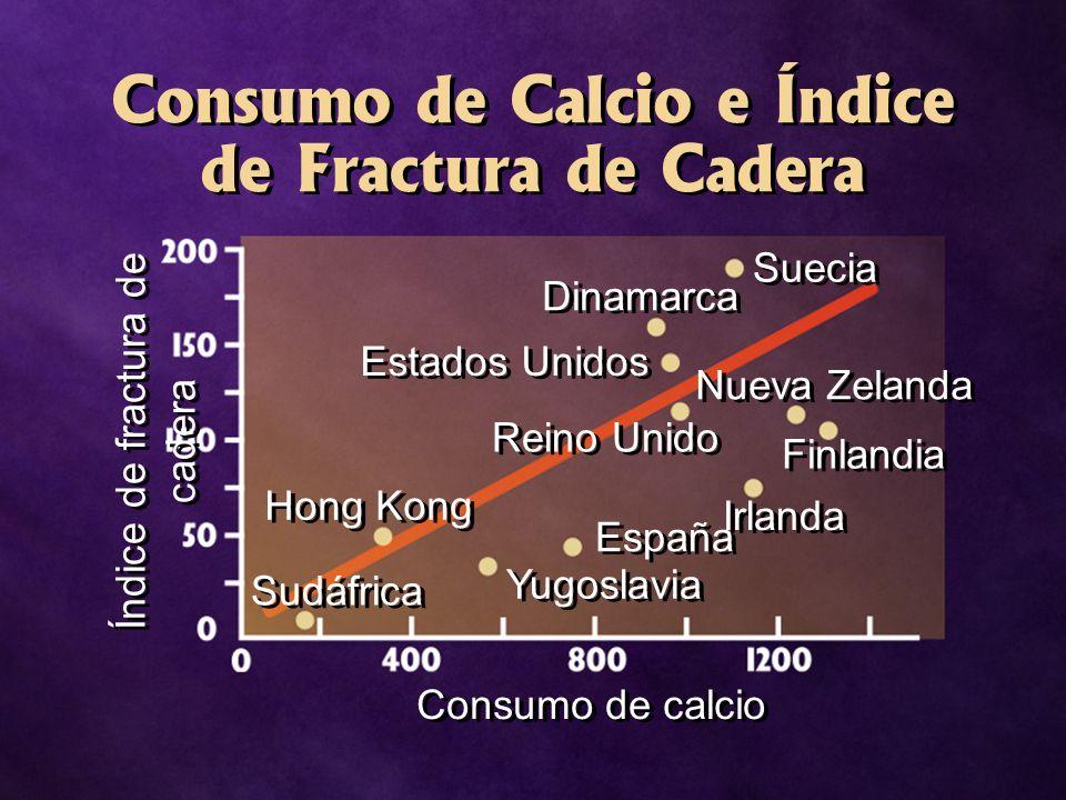 Consumo de Calcio e Índice de Fractura de Cadera